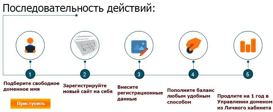 профессиональный сайт за 1 день всего лишь за 1110 руб — сделать настоящий сайт с нуля всё включено